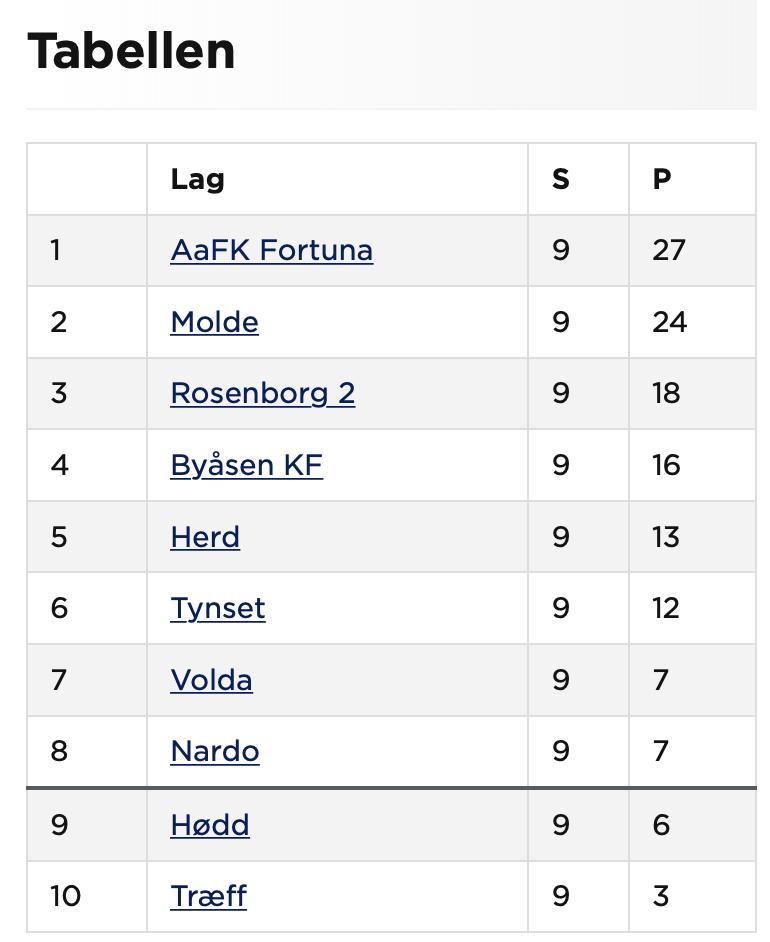 TABELLEN: Hødd enda på 9. plass.